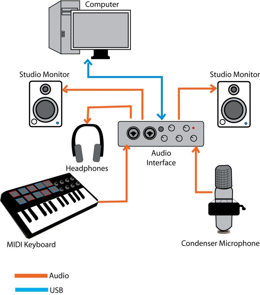 Home Recording Studio Setup The 20 Essentials for Beginners